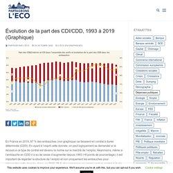 Évolution de la part des CDI/CDD, 1993 à 2019 (Graphique)