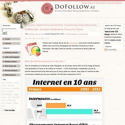 Chiffres clés : évolution d'Internet en France en 10 ans