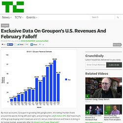 Exclusive Data On Groupon's U.S. Revenues And February Falloff