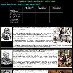 Digestion - Histoire des sciences_expériences historiques SVT Marquion