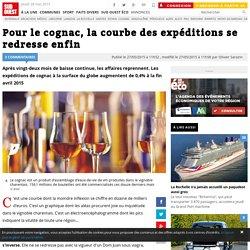 Pour le cognac, la courbe des expéditions se redresse enfin