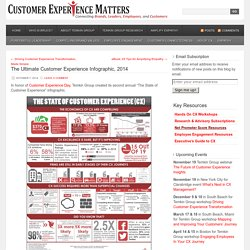 The Ultimate Customer Experience Infographic, 2014