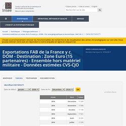 Insee - Exportations FAB de la France y c. DOM - Destination : Zone Euro (15 partenaires) - Ensemble hors matériel militaire - Données estimées CVS-CJO