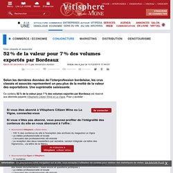 52% de la valeur pour 7% des volumes exportés par Bordeaux