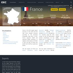 OEC - France (FRA) Exports, Imports, and Trade Partners