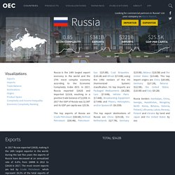 OEC - Russia (RUS) Exports, Imports, and Trade Partners