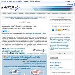 Infographie MARKESS - Externalisation des infrastructures avec le cloud computing