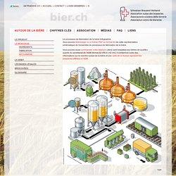 ASB – Le processus de fabrication de la bière – L'Association suisse des brasseries