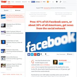 Pew: 47% of US Facebook users, or about 30% of all Americans, get news from the social network