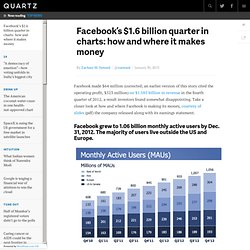 Facebook's $1.6 billion quarter in charts: how and where it makes money - Quartz
