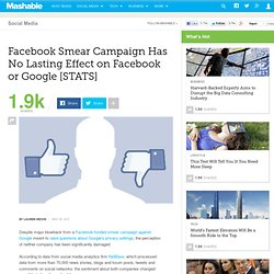 Facebook Smear Campaign Has No Lasting Impact on Facebook or Google [STATS]