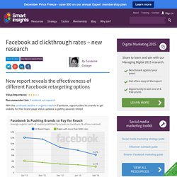 Facebook ad clickthrough rates 2014