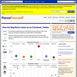 How the Big Banks stack up on Facebook, Twitter