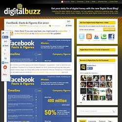 Facebook: Facts, Figures & Statistics For 2010