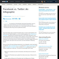 Facebook vs. Twitter: An Infographic: Tech News «