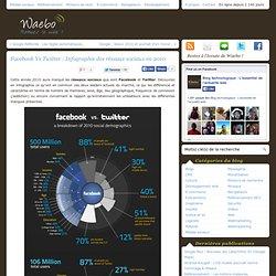 Facebook Vs Twitter : Infographie des réseaux sociaux en 2010