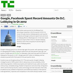 Google, Facebook passé des montants records en matière de lobbying DC Au 1er trimestre 2012