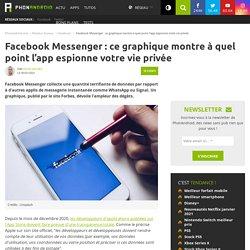 Facebook Messenger : ce graphique montre à quel point l'app espionne votre vie privée