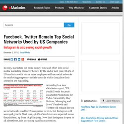 Facebook, Twitter Remain Top Social Networks Used by US Companies