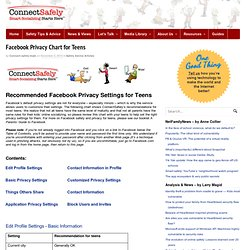 Facebook Privacy Chart for Teens | Safety Advice Articles