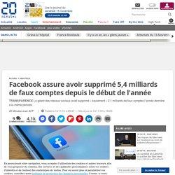 Facebook assure avoir supprimé 5,4 milliards de faux comptes depuis le début de l'année