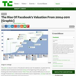 The Rise Of Facebook's Valuation From 2004-2011 [Graphic]