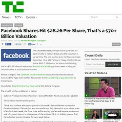 Facebook Shares Hit $28.26 Per Share, That's a $70+ Billion Valuation