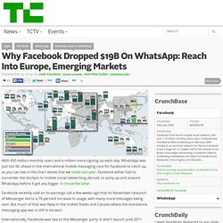 Why Facebook Dropped $19B On WhatsApp: Reach Into Europe, Emerging Markets