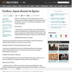 Factbox: Japan disaster in figures