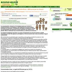 Famille Gaspi versus Famille Ecolo : 4800 euros par an d'écart !