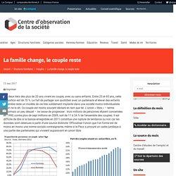 La famille change, le couple reste – Centre d'observation de la société