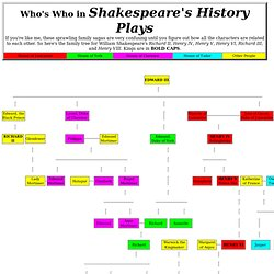 Family Tree for Shakespeare's History Plays