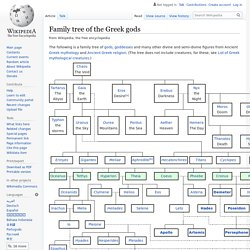 Family tree of the Greek gods