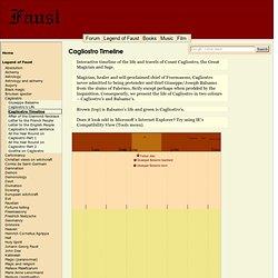 Cagliostro Timeline