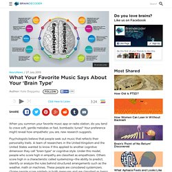 What Your Favorite Music Says About Your 'Brain Type'