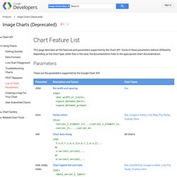 Chart Feature List - Image Charts (Deprecated)