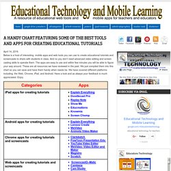 A Handy Chart Featuring Some of The Best Tools and Apps for Creating Educational Tutorials