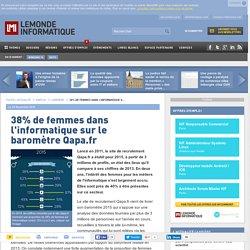 38% de femmes dans l'informatique sur le baromètre Qapa.fr