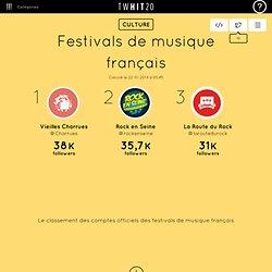 Festivals de musique français : découvrez le top 20 des comptes Twitter
