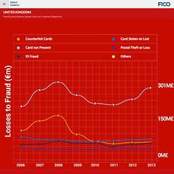 Evolution of Card Fraud in Europe 2013