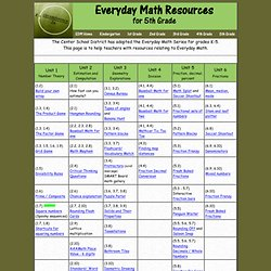 Fifth Grade Math Resources