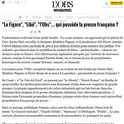 """""""Le Figaro"""", """"Libé"""", """"l'Obs""""... qui possède la presse française ?"""