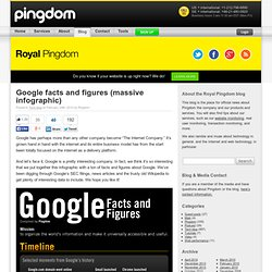 Google facts and figures (massive infographic) | Royal Pingdom