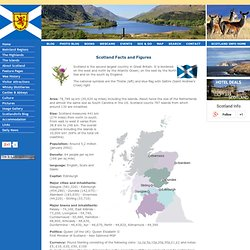Facts and Figures of Scotland