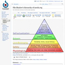 File:Maslow's hierarchy of needs.svg