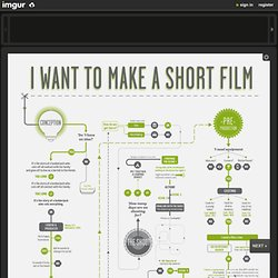 Filmmaking Infographics