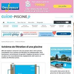 Schéma de filtration d'une piscine - Plan de montage