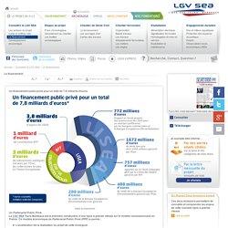 Le financement - LGV Tours Bordeaux
