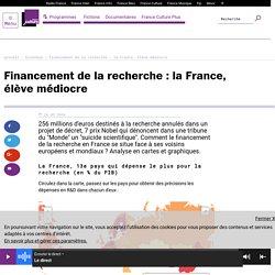 Financement de la recherche : la France, élève médiocre