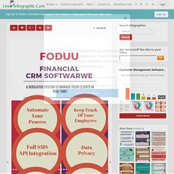 FODUU Financial CRM Online Software